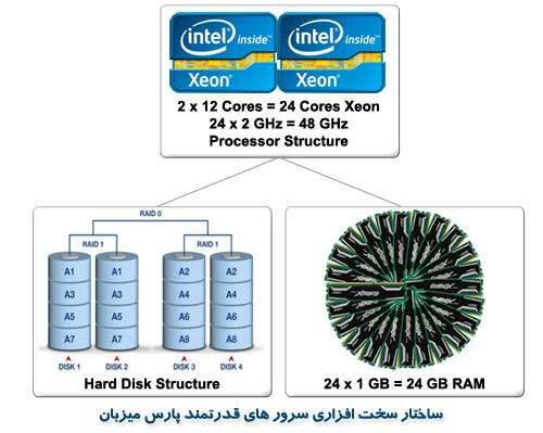 ساختار سخت افزاری سرور های پارس میزبان