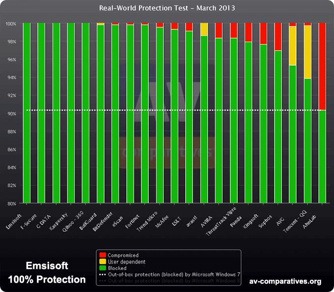 ارزیابی وب سایت معتبر Av-Comprative از Emsisoft
